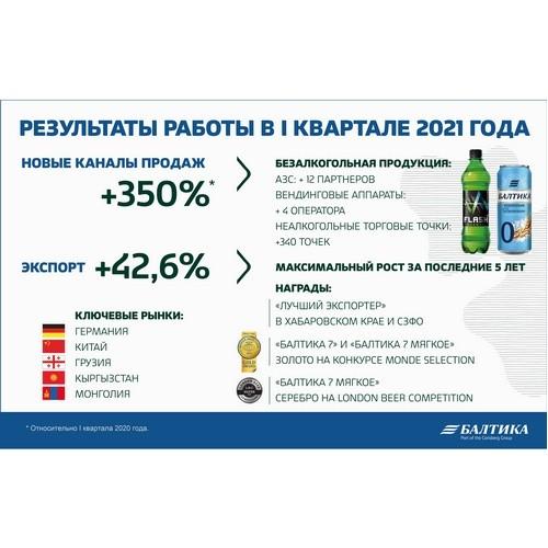 «Балтика» уверенно начала 2021 год