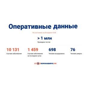 Covid-19: Оперативные данные по состоянию на 09 апреля 10:45