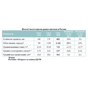 Спрос на ипотеку в России вырос несмотря на пандемию коронавируса