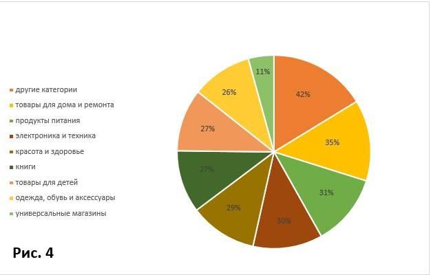 Рост онлайн-продаж по категориям магазинов. Рис. 4.