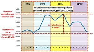 Перспективы использования объектов малой энергетики в Белгородской обл