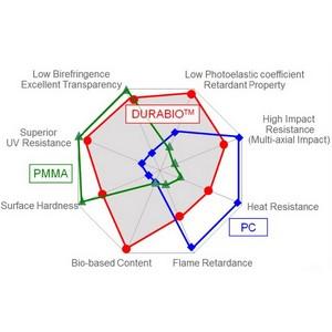 Компания Verbatim представляет разработанный Mitsubishi Chemical биопластик Durabio для 3D-печати