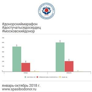 В III московском донорском марафоне «Достучаться до сердец» участвуют студенты, рабочие, медики