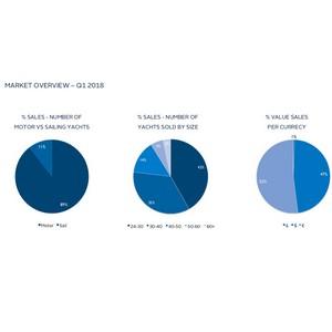 Анализ рынка: Итоги продаж суперяхт в первом квартале 2018 г