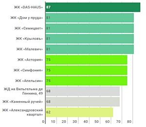 Рейтинг самых «спортивных» новостроек Екатеринбурга