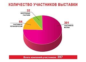 Статистика выставочного проекта «Подарки. Весна 2014»-«Houseware Expo»-«Бижутерия и Аксессуары»