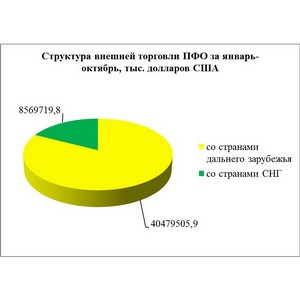 Товарооборот ПФО и Нижегородской области вырос
