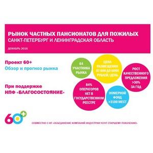 Аналитический центр НАФИ. Объем рынка частных пансионатов Санкт-Петербурга превысил 3000 мест