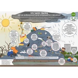 Экологический проект #РосЭко создал инфографику, посвященную свалкам и их влиянию на человека