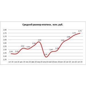 НБКИ: средний размер ипотеки в октябре достиг рекордных 2,75 млн руб