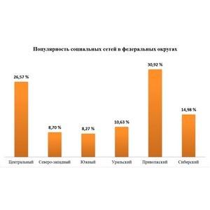 Жители Приволжского округа чаще других ищут информацию об автопродукции в социальных сетях