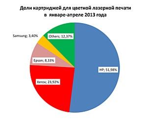 Рейтинг картриджей для лазерной печати в российских государственных структурах в январе-апреле 2013