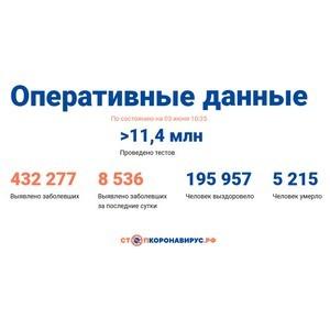 Covid-19: Оперативные данные по состоянию на 3 июня 10:35