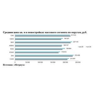 «Метриум»: Итоги ноября на рынке новостроек массового сегмента Москвы