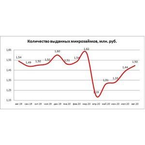 НБКИ: в августе сегмент микрозаймов продолжил восстанавливаться