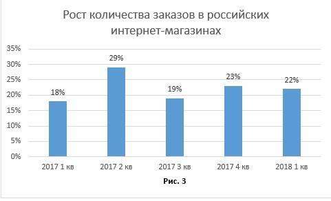 Рост количества заказов в российских интернет-магазинах. Рис. 3.