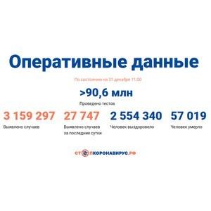 Covid-19: Оперативные данные по состоянию на 31 декабря 11:00