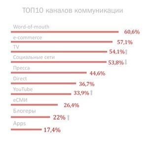 Рейтинг каналов получения информации о товарах