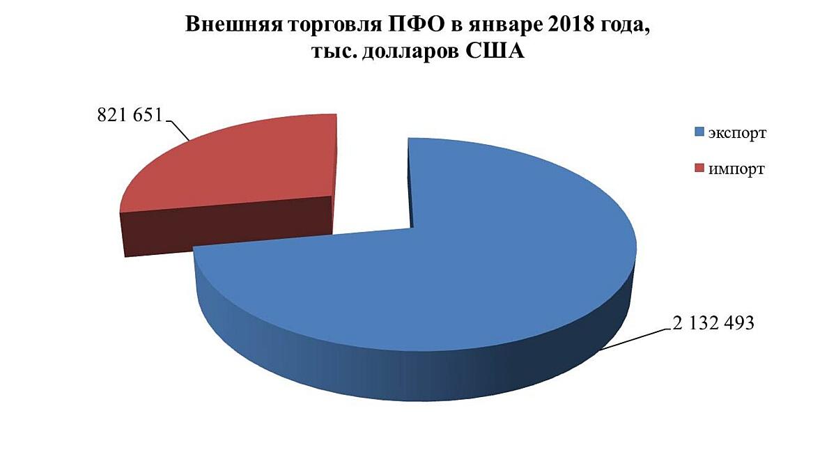 Статистика внешней торговли ПФО за январь 2018 года