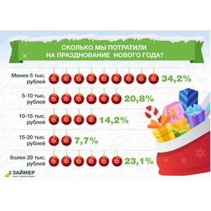Трети россиян на празднование Нового года хватило 5 тыс. рублей