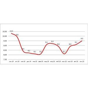 НБКИ: за год доля «карточных» кредитов с просрочкой снизилась до 9,5%