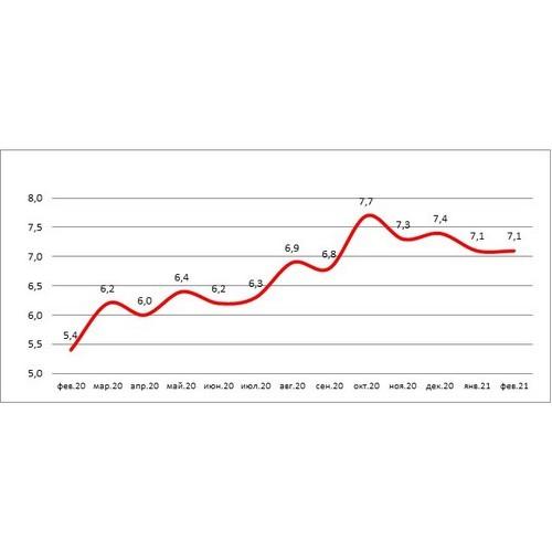 НБКИ: доля просроченных автокредитов в 2021 году немного снизилась