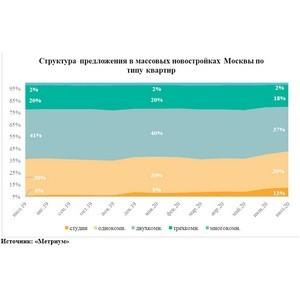 Доля студий в массовых новостройках Москвы достигла максимума