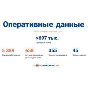 Covid-19: Оперативные данные по состоянию на 05 апреля 13:30