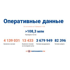 Covid-19: Оперативные данные по состоянию на 19 февраля 11:00