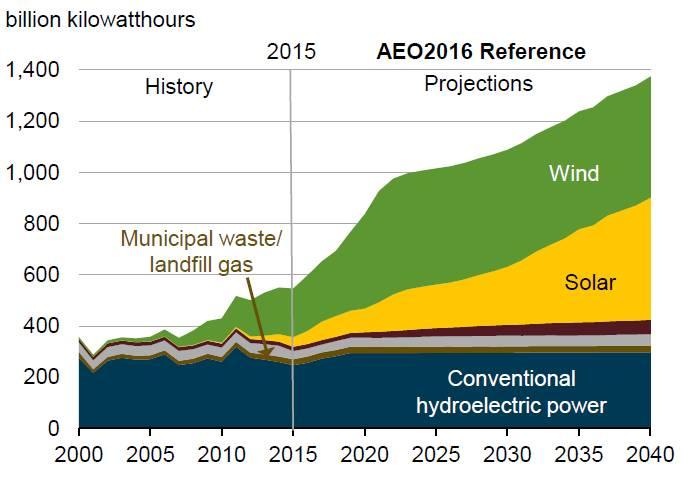 Что такое возобновляемая энергия и чем она выгодна