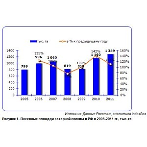 Россия по-прежнему зависит от импорта сахара