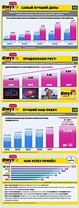День показа Премии МУЗ-ТВ стал самым успешным за всю историю МУЗ-ТВ