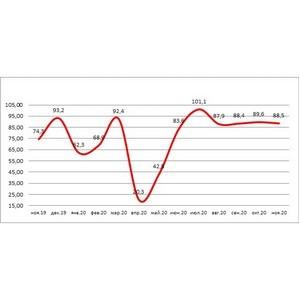 НБКИ и Автостат: в ноябре 2020 года было выдано 88,5 тыс. автокредитов