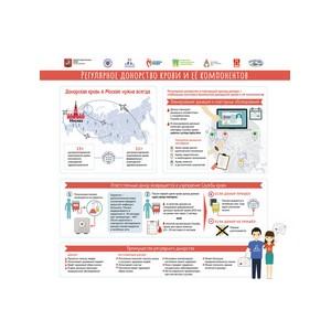 Московское донорское движение – в серии инфографики от Национального фонда развития здравоохранения